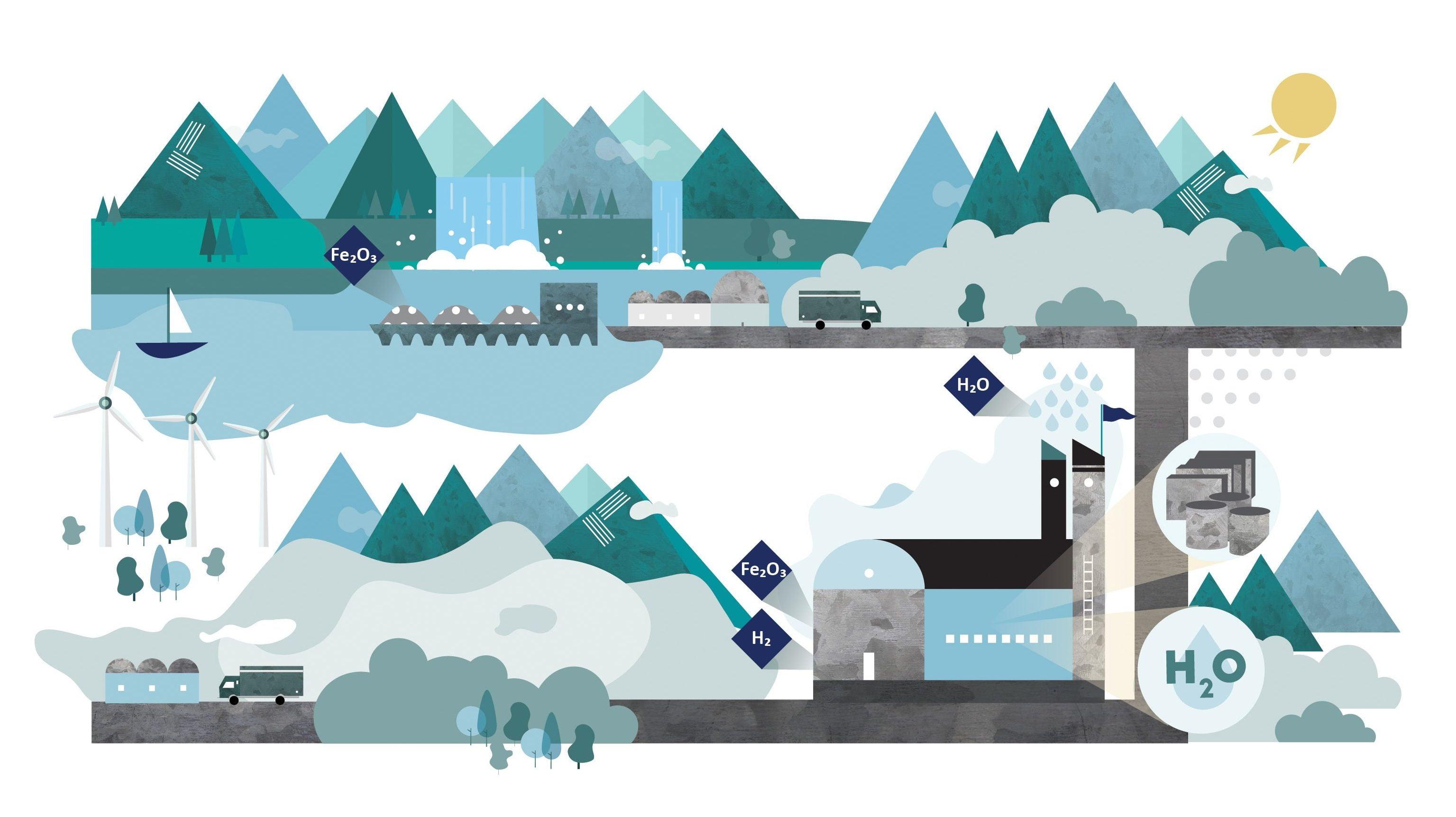 هایبریت، تولید فولاد بدون سوخت فسیلی